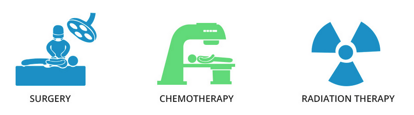 surgery and chemotherapy